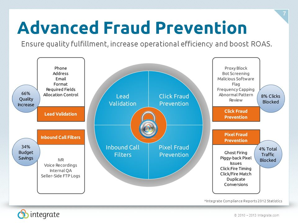 © 2010 – 2013 Integrate.com 7 Advanced Fraud Prevention *Integrate Compliance Reports 2012 Statistics Ensure quality fulfillment, increase operational