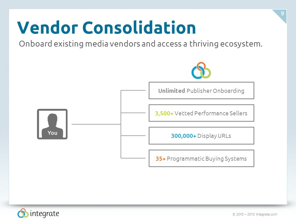 © 2010 – 2013 Integrate.com 9 Vendor Consolidation 3,500+ Vetted Performance Sellers 300,000+ Display URLs 35+ Programmatic Buying Systems Unlimited Publisher Onboarding Onboard existing media vendors and access a thriving ecosystem.