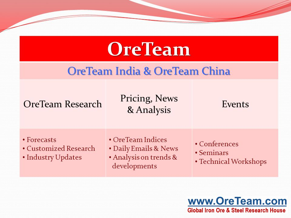OreTeam OreTeam India & OreTeam China OreTeam Research Pricing, News & Analysis Events Forecasts Customized Research Industry Updates OreTeam Indices Daily Emails & News Analysis on trends & developments Conferences Seminars Technical Workshops