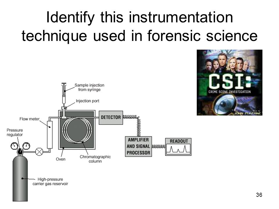 36 Identify this instrumentation technique used in forensic science.