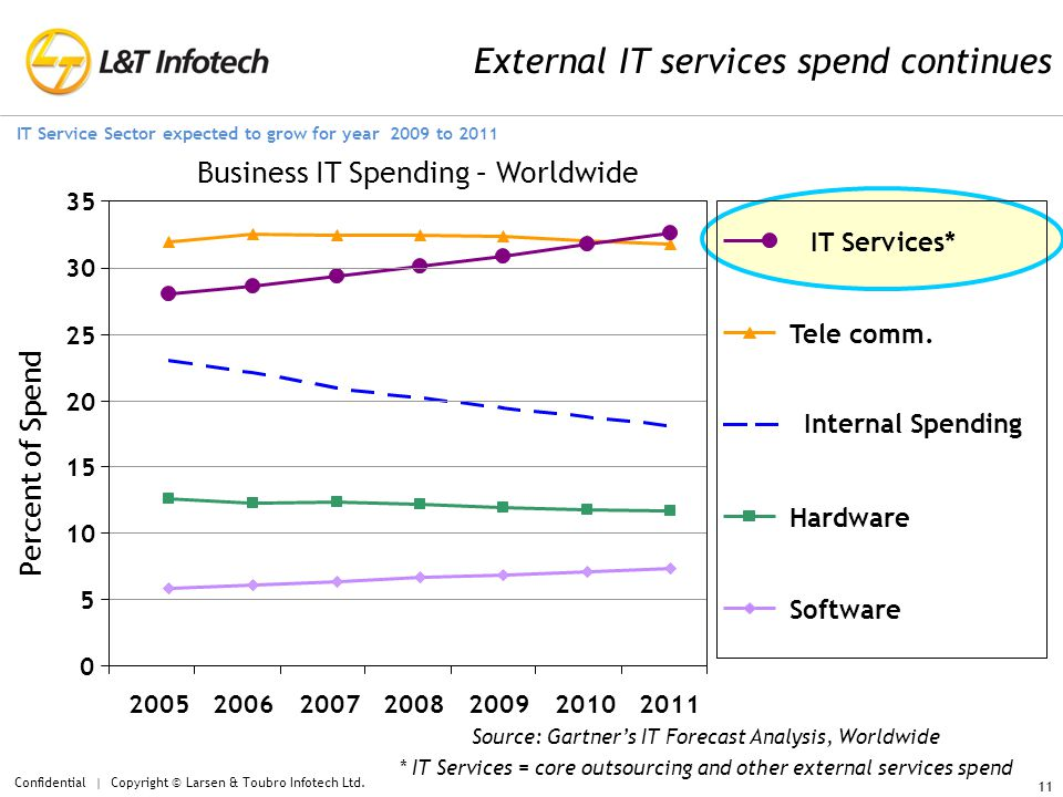 External IT services spend continues Source: Gartner's IT Forecast Analysis, Worldwide * IT Services = core outsourcing and other external services spend Business IT Spending – Worldwide 0 5 10 15 20 25 30 35 2005200620072008200920102011 Internal Spending Software Hardware Tele comm.