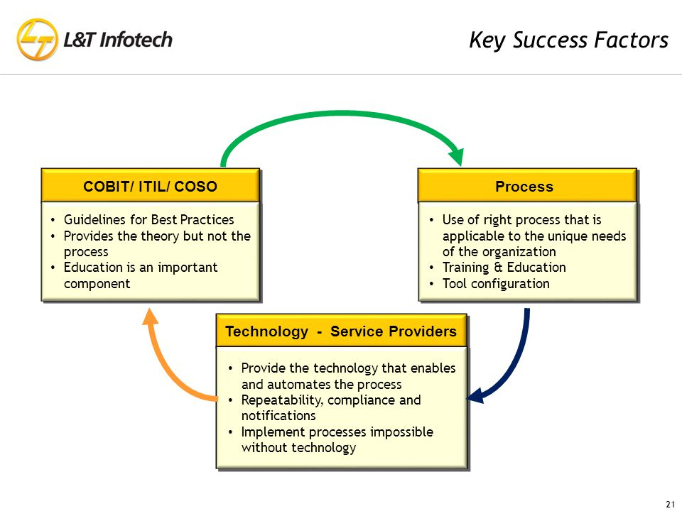 Key Success Factors COBIT/ ITIL/ COSO Guidelines for Best Practices Provides the theory but not the process Education is an important component Guidelines for Best Practices Provides the theory but not the process Education is an important component Technology - Service Providers Provide the technology that enables and automates the process Repeatability, compliance and notifications Implement processes impossible without technology Provide the technology that enables and automates the process Repeatability, compliance and notifications Implement processes impossible without technology Process Use of right process that is applicable to the unique needs of the organization Training & Education Tool configuration Use of right process that is applicable to the unique needs of the organization Training & Education Tool configuration 21