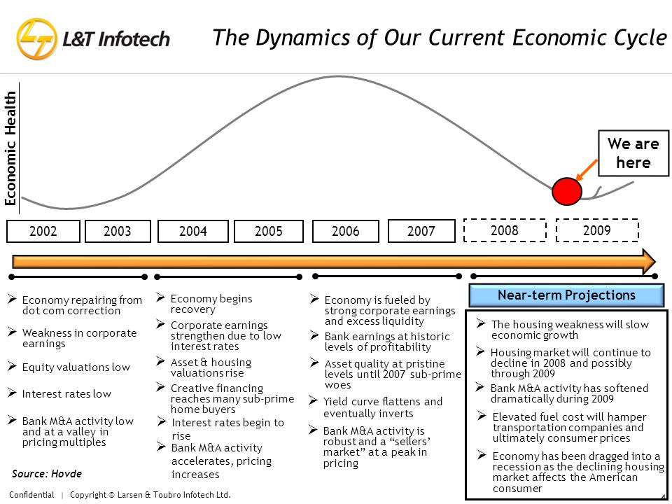 The Dynamics of Our Current Economic Cycle Economic Health 20022003200420052006 2008  Economy repairing from dot com correction  Weakness in corporate earnings  Interest rates low  Equity valuations low  Bank M&A activity low and at a valley in pricing multiples  Economy begins recovery  Corporate earnings strengthen due to low interest rates  Interest rates begin to rise  Asset & housing valuations rise  Bank M&A activity accelerates, pricing increases  Economy is fueled by strong corporate earnings and excess liquidity  Bank earnings at historic levels of profitability  Yield curve flattens and eventually inverts  Asset quality at pristine levels until 2007 sub-prime woes  Bank M&A activity is robust and a sellers' market at a peak in pricing  Creative financing reaches many sub-prime home buyers  The housing weakness will slow economic growth  Bank M&A activity has softened dramatically during 2009  Housing market will continue to decline in 2008 and possibly through 2009 Near-term Projections 2007  Economy has been dragged into a recession as the declining housing market affects the American consumer 2009 Source: Hovde  Elevated fuel cost will hamper transportation companies and ultimately consumer prices Confidential | Copyright © Larsen & Toubro Infotech Ltd.