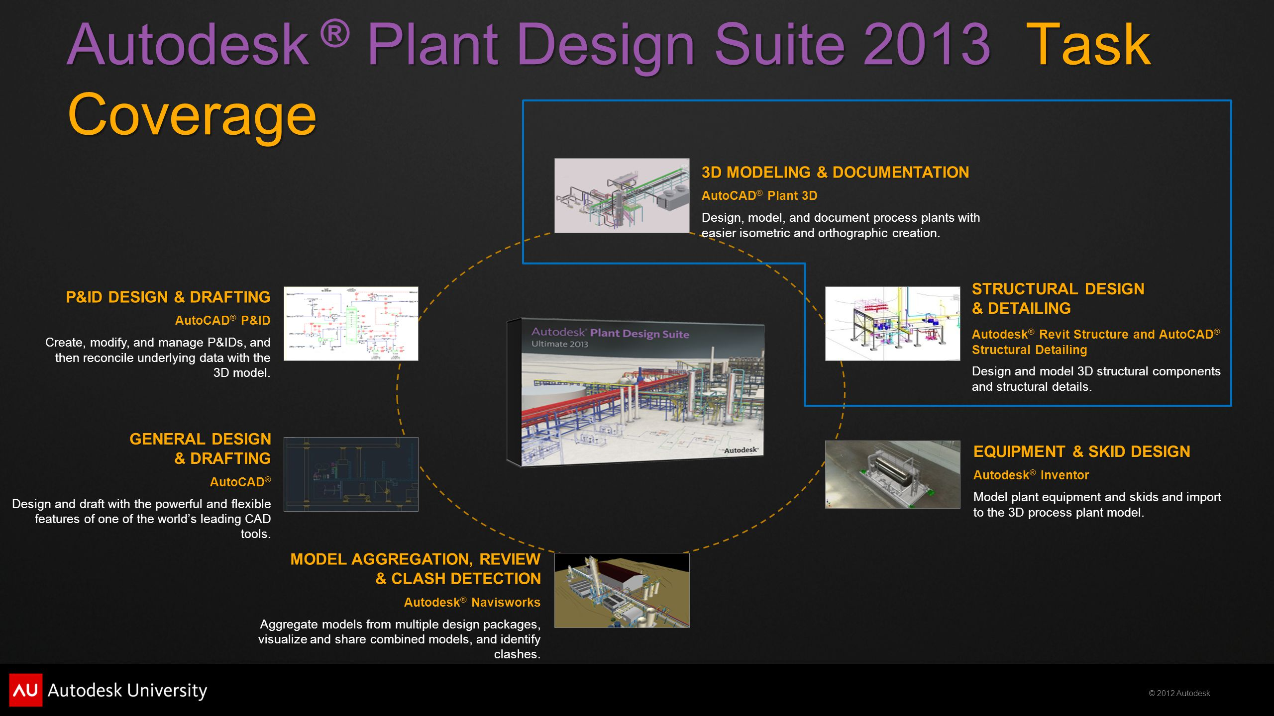 © 2012 Autodesk P&ID DESIGN & DRAFTING AutoCAD ® P&ID Create, modify, and manage P&IDs, and then reconcile underlying data with the 3D model. MODEL AG