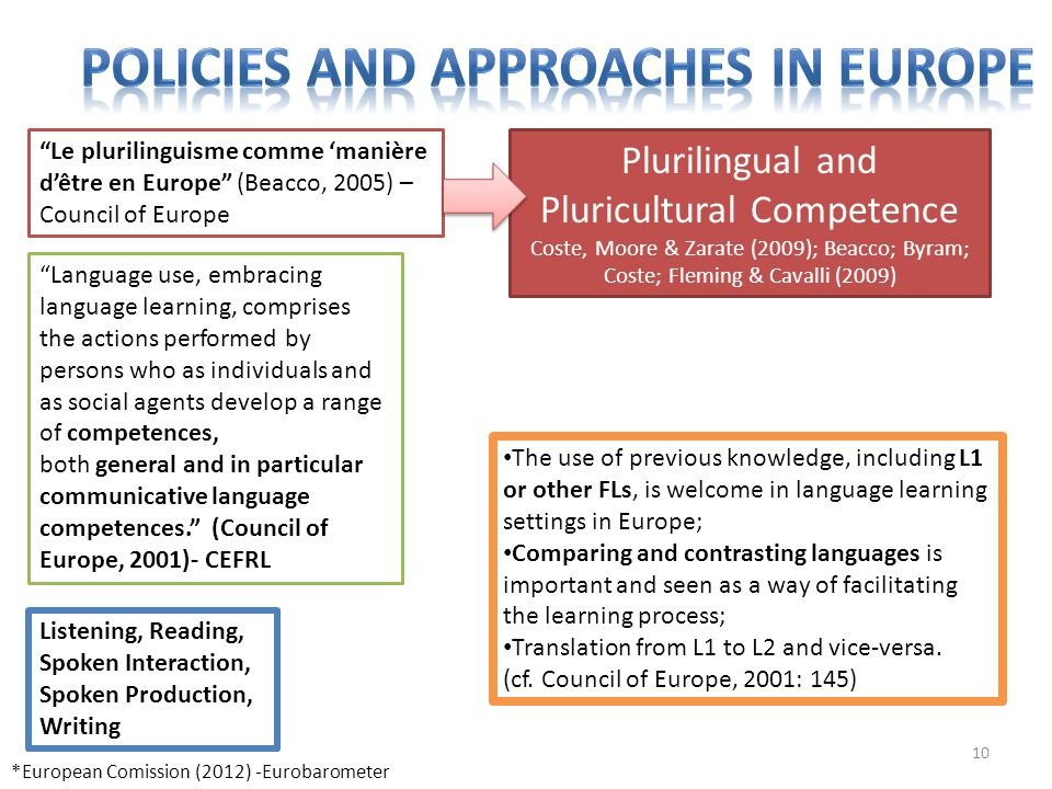 "10 *European Comission (2012) -Eurobarometer ""Le plurilinguisme comme 'manière d'être en Europe"" (Beacco, 2005) – Council of Europe ""Language use, emb"