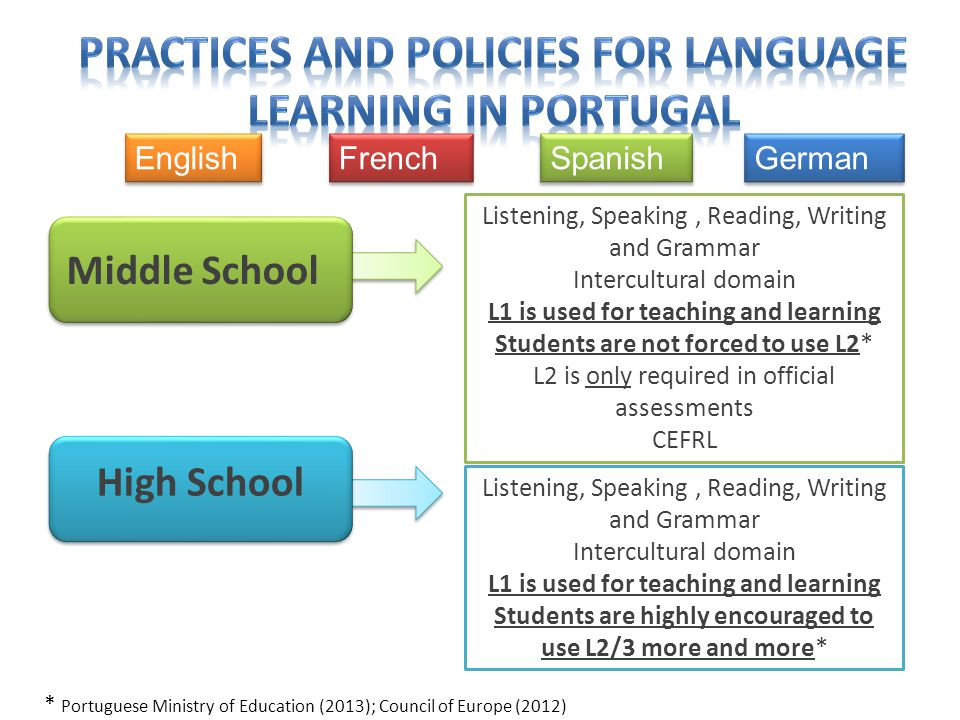 High School Middle School Listening, Speaking, Reading, Writing and Grammar Intercultural domain L1 is used for teaching and learning Students are not forced to use L2* L2 is only required in official assessments CEFRL * Portuguese Ministry of Education (2013); Council of Europe (2012) Spanish French English German Listening, Speaking, Reading, Writing and Grammar Intercultural domain L1 is used for teaching and learning Students are highly encouraged to use L2/3 more and more*