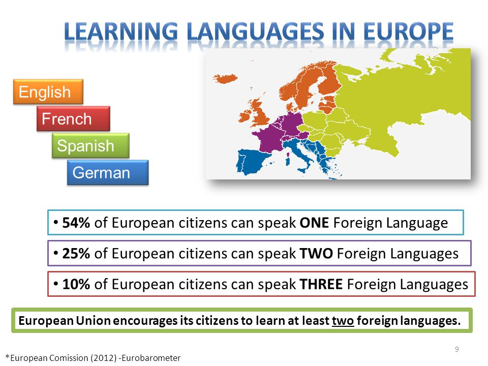 9 Spanish French English German *European Comission (2012) -Eurobarometer 54% of European citizens can speak ONE Foreign Language 25% of European citi