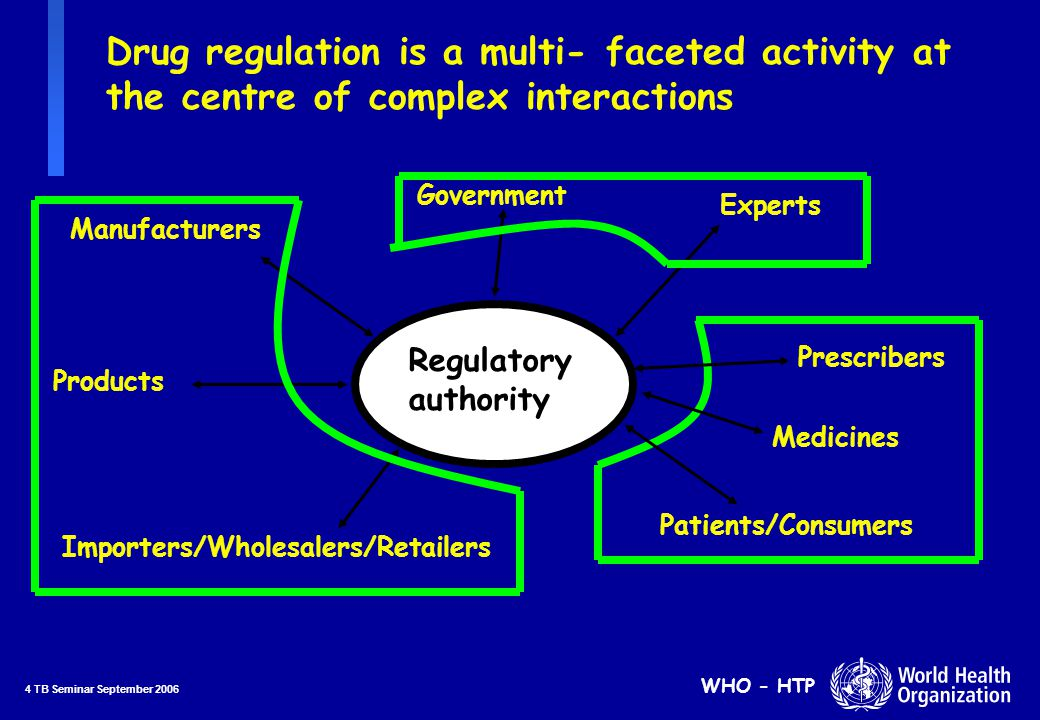 5 TB Seminar September 2006 WHO - HTP Drug regulation is a multi- faceted activity at the centre of complex interactions Regulatory authority Manufacturers Prescribers Importers/Wholesalers/Retailers Patients/Consumers Products Experts Government Medicines