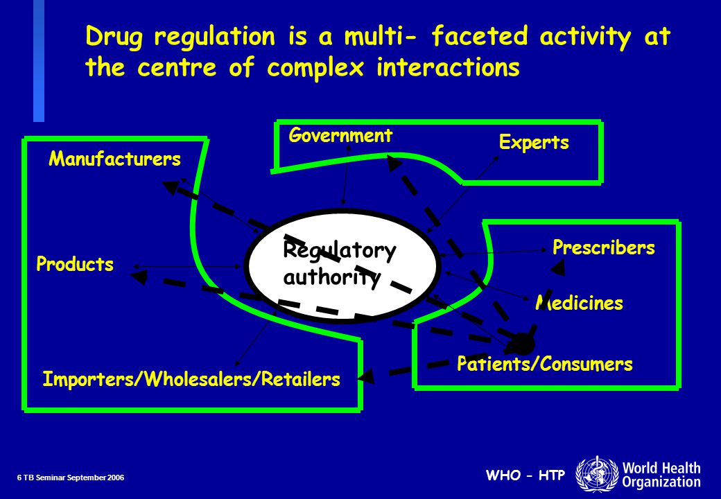 6 TB Seminar September 2006 WHO - HTP Drug regulation is a multi- faceted activity at the centre of complex interactions Regulatory authority Manufacturers Prescribers Importers/Wholesalers/Retailers Patients/Consumers Products Experts Government Medicines