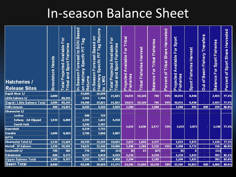 In-season Balance Sheet