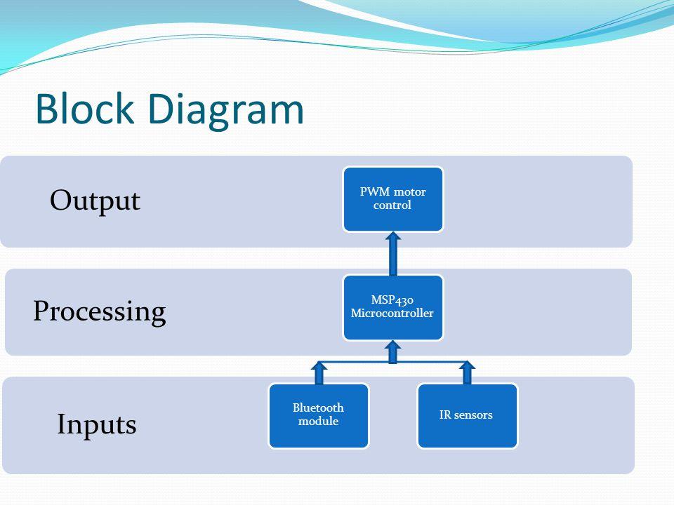 Block Diagram Inputs Processing Output PWM motor control MSP430 Microcontroller Bluetooth module IR sensors