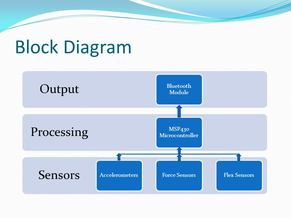 Block Diagram Sensors Processing Output Bluetooth Module MSP430 Microcontroller AccelerometersForce SensorsFlex Sensors