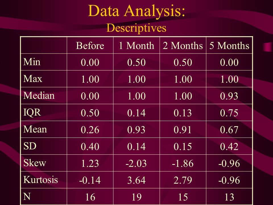 Data Analysis: Descriptives Before1 Month2 Months5 Months Min 0.000.50 0.00 Max 1.00 Median 0.001.00 0.93 IQR 0.500.140.130.75 Mean 0.260.930.910.67 S
