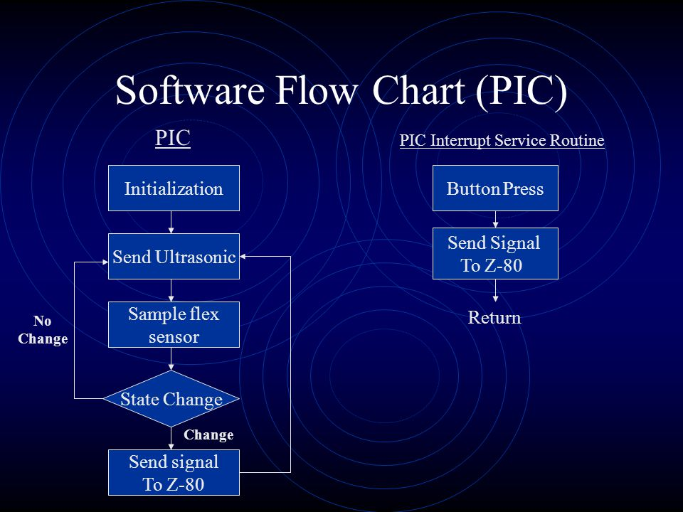 Software Flow Chart(IM1SR) IM1SR : Interrupt Mode 1 Service Routine Test Flag Time Values From Ultrasonic Calculate X Position Extended Kalman Filter