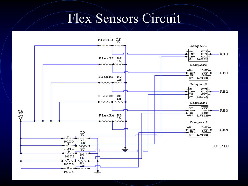 Schematic Diagram COMPARATOR5 Flex Sensors (1 on each finger) PIC MC Ultra-Sonic Transmitter UHF Transmitter UHF Receiver UART MIDI serial Z-80 CTC Stopwatch Ultra-Sonic Receivers INT serial D 0 -D 7 NMI R B 0 –R B 4 RA0RA0 INTA Addressing D 0 -D 7 A 0 -A 7
