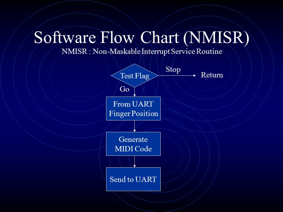 Software Flow Chart (Z-80) Initialization Menu Loop Scan Set KeySet Scale Go Stop Key Press 2 * Stop and Go is a flag that determines if MIDI signals