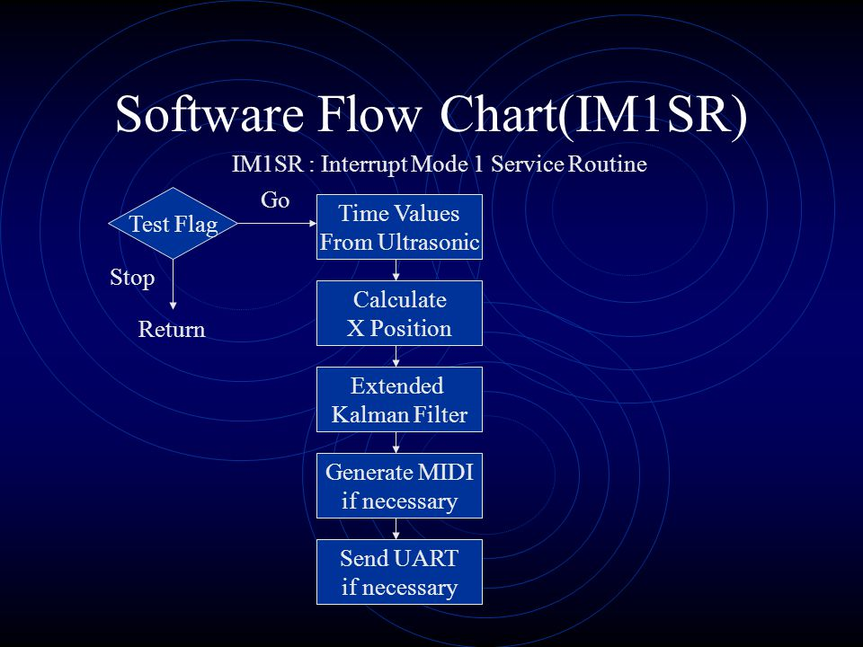 Software Flow Chart(IM1SR) IM1SR : Interrupt Mode 1 Service Routine Test Flag Time Values From Ultrasonic Calculate X Position Extended Kalman Filter Generate MIDI if necessary Send UART if necessary Return Stop Go