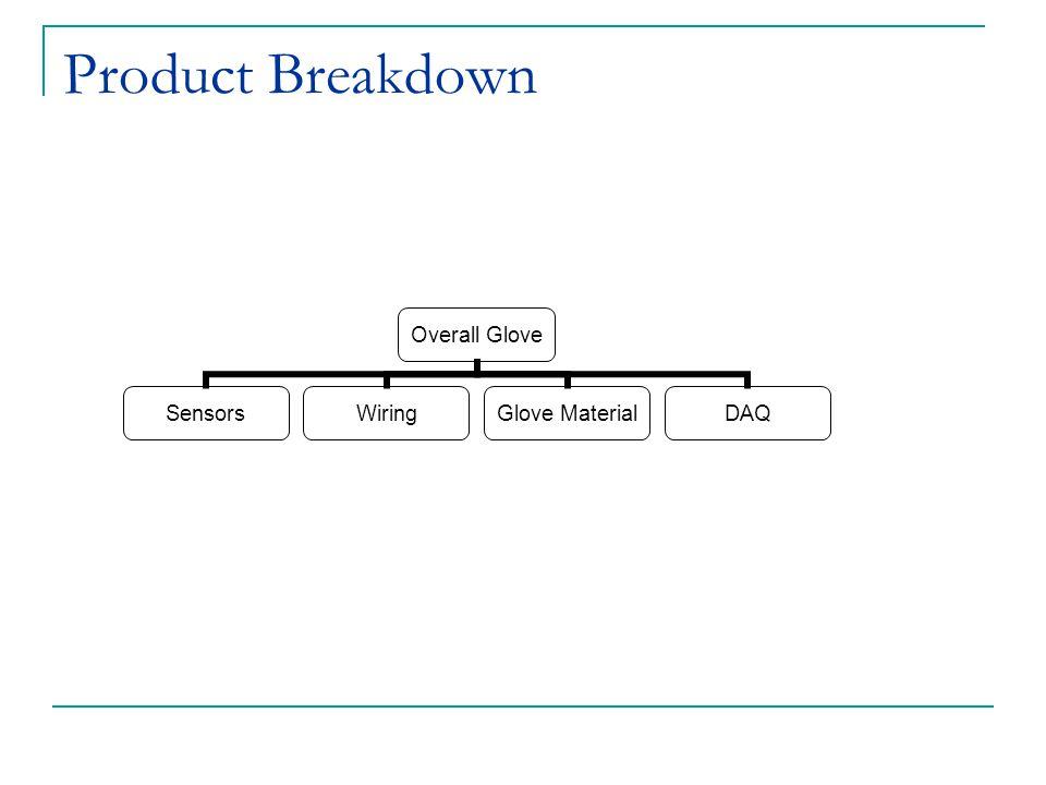 Product Breakdown Overall Glove SensorsWiring Glove Material DAQ