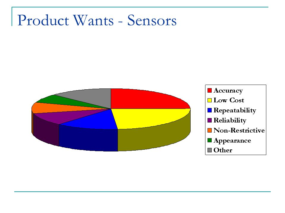 Product Wants - Sensors
