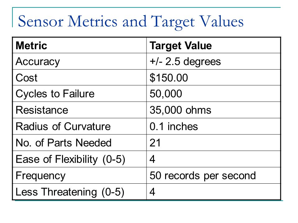 Sensor Metrics and Target Values MetricTarget Value Accuracy+/- 2.5 degrees Cost$150.00 Cycles to Failure50,000 Resistance35,000 ohms Radius of Curvature0.1 inches No.