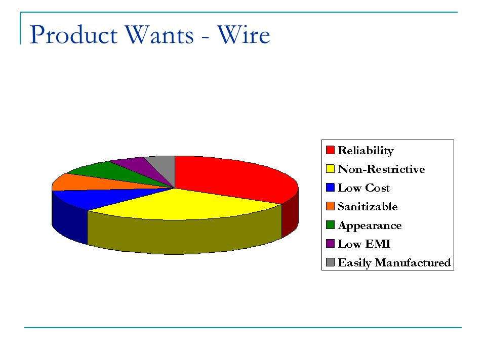 Product Wants - Wire