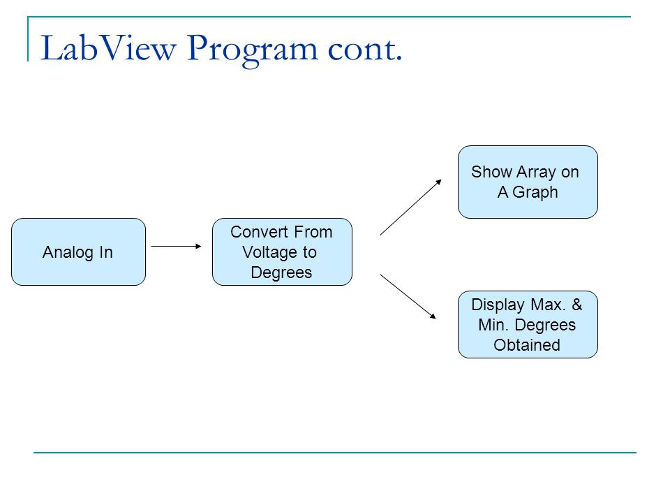 LabView Program cont. Convert From Voltage to Degrees Analog In Show Array on A Graph Display Max. & Min. Degrees Obtained