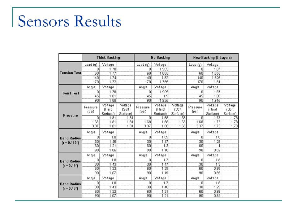 Sensors Results