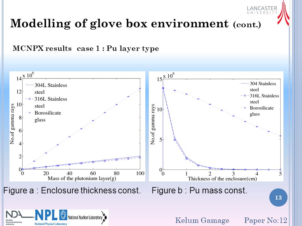 13 Modelling of glove box environment (cont.) MCNPX results case 1 : Pu layer type Figure a : Enclosure thickness const.
