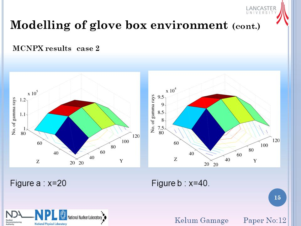 15 Modelling of glove box environment (cont.) MCNPX results case 2 Figure a : x=20 Figure b : x=40.