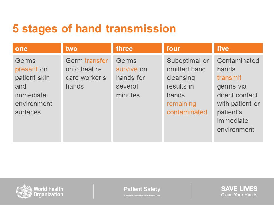 5 stages of hand transmission Germs present on patient skin and immediate environment surfaces Germ transfer onto health- care worker's hands Germs survive on hands for several minutes Suboptimal or omitted hand cleansing results in hands remaining contaminated Contaminated hands transmit germs via direct contact with patient or patient's immediate environment onetwothreefourfive
