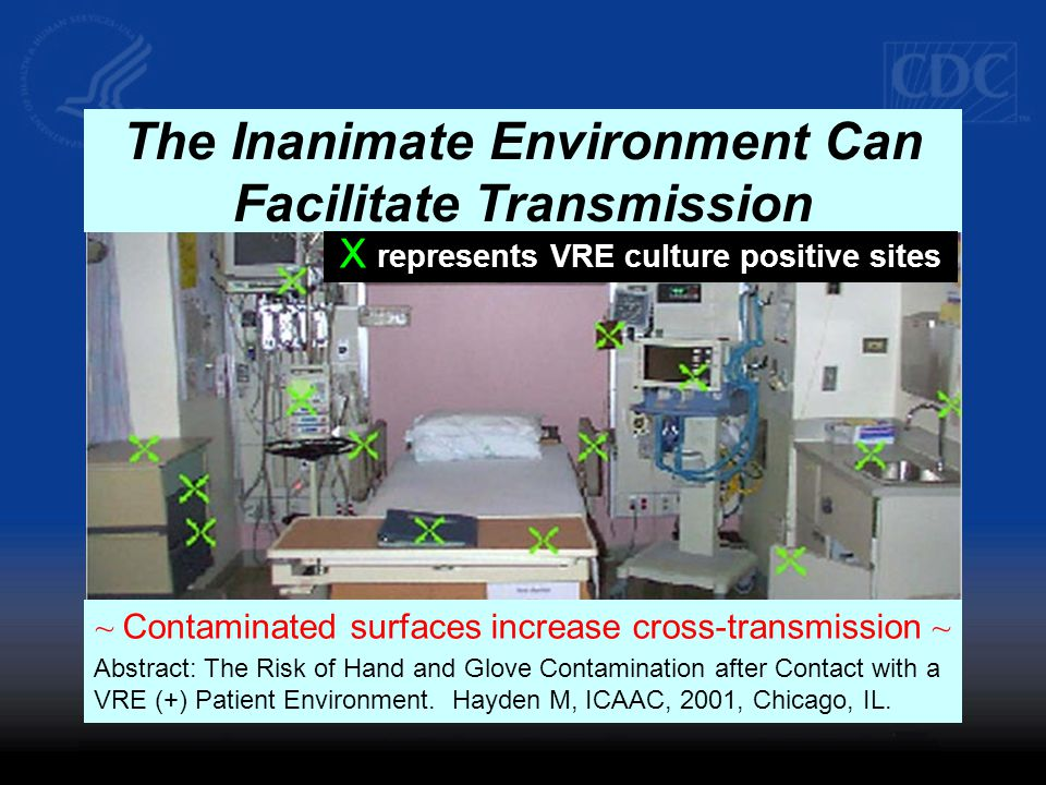 The Inanimate Environment Can Facilitate Transmission ~ Contaminated surfaces increase cross-transmission ~ Abstract: The Risk of Hand and Glove Contamination after Contact with a VRE (+) Patient Environment.