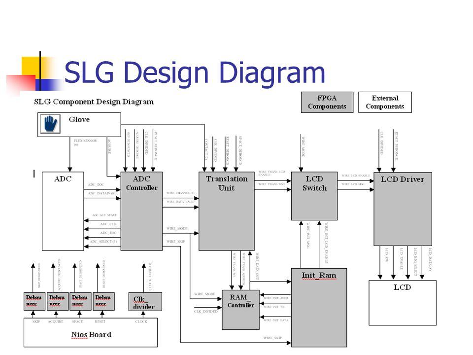 FPGA Board Nios Development Kit FPGA APEX EP20KE200EFC484-2X