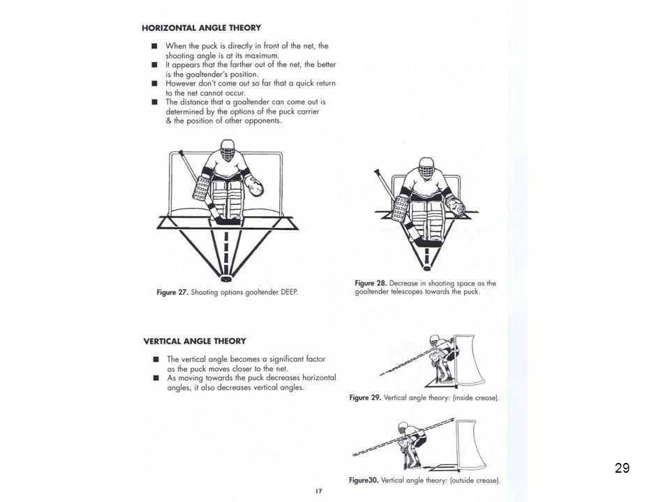 The Wockey Goalie Drill Book © CC wockey 29