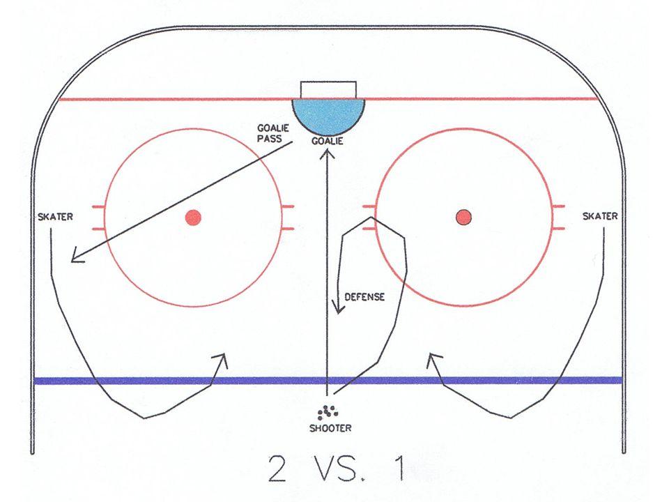 The Wockey Goalie Drill Book © CC wockey 47