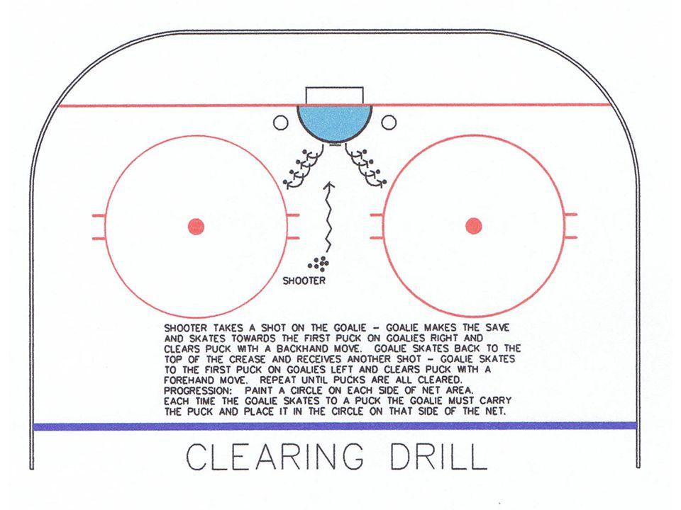 The Wockey Goalie Drill Book © CC wockey 53