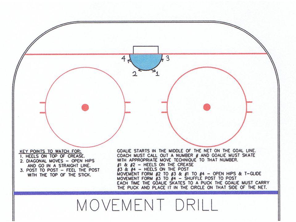 The Wockey Goalie Drill Book © CC wockey 56