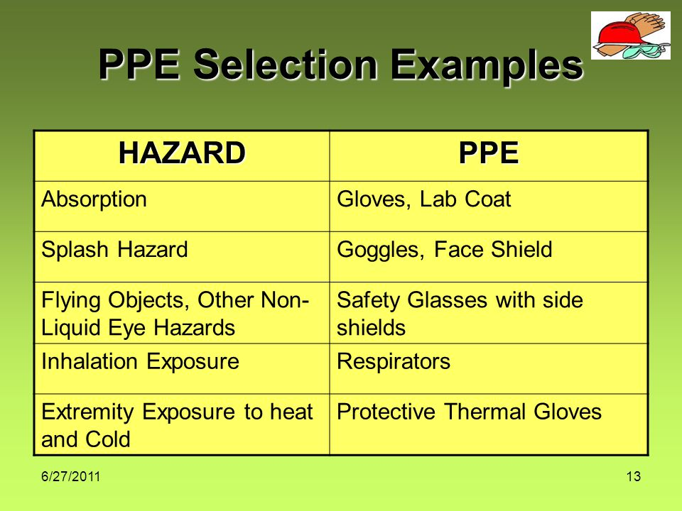 6/27/201113 HAZARDPPE AbsorptionGloves, Lab Coat Splash HazardGoggles, Face Shield Flying Objects, Other Non- Liquid Eye Hazards Safety Glasses with side shields Inhalation ExposureRespirators Extremity Exposure to heat and Cold Protective Thermal Gloves PPE Selection Examples