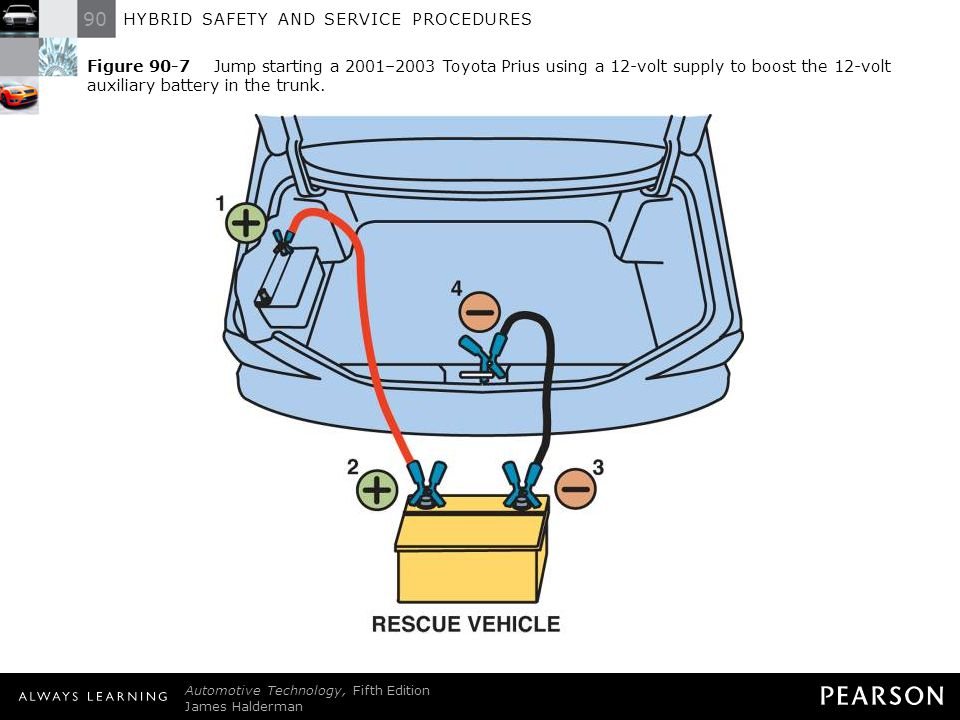 90 HYBRID SAFETY AND SERVICE PROCEDURES Automotive Technology, Fifth Edition James Halderman © 2011 Pearson Education, Inc. All Rights Reserved Figure