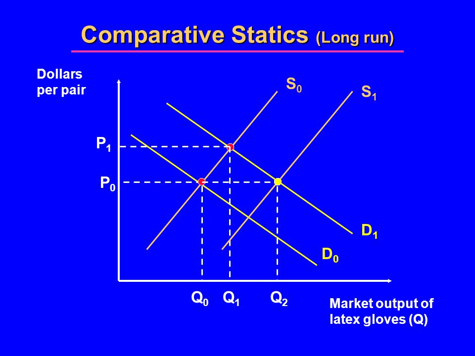 Comparative Statics (Long run) Market output of latex gloves (Q) Dollars per pair S0S0 D0D0 Q0Q0 P0P0 D1D1 P1P1 Q1Q1 Q2Q2 S1S1