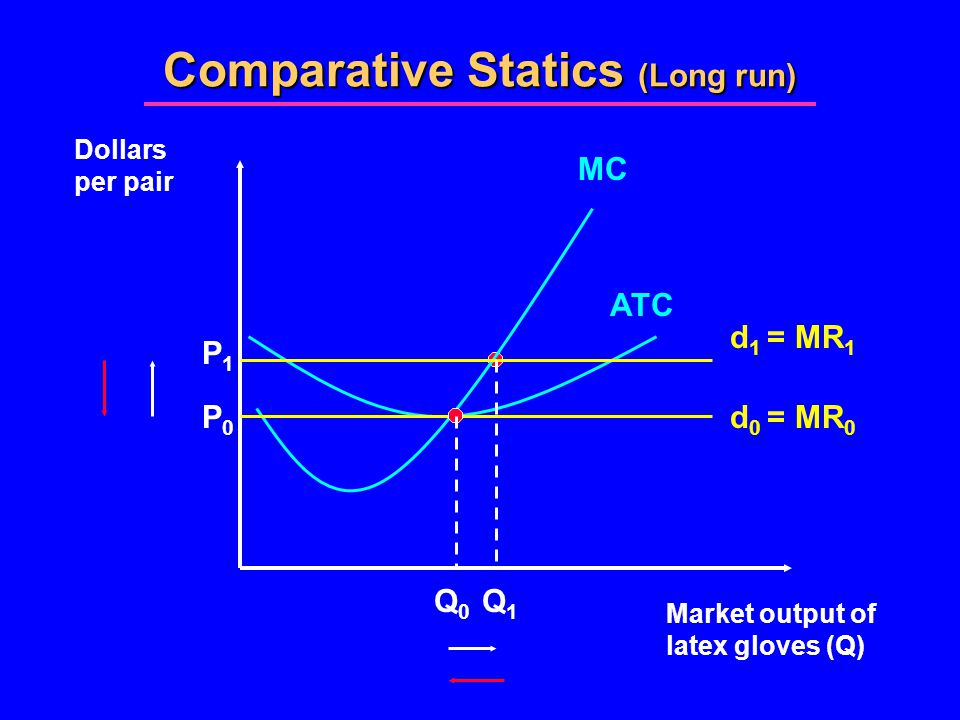 Comparative Statics (Long run) Market output of latex gloves (Q) Dollars per pair MC d 0 = MR 0 Q0Q0 P0P0 d 1 = MR 1 P1P1 Q1Q1 ATC