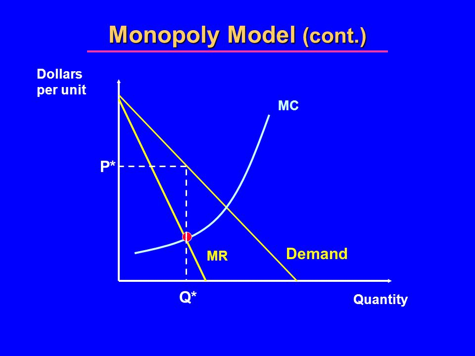 Monopoly Model (cont.) Quantity Dollars per unit Demand MR MC P* Q*