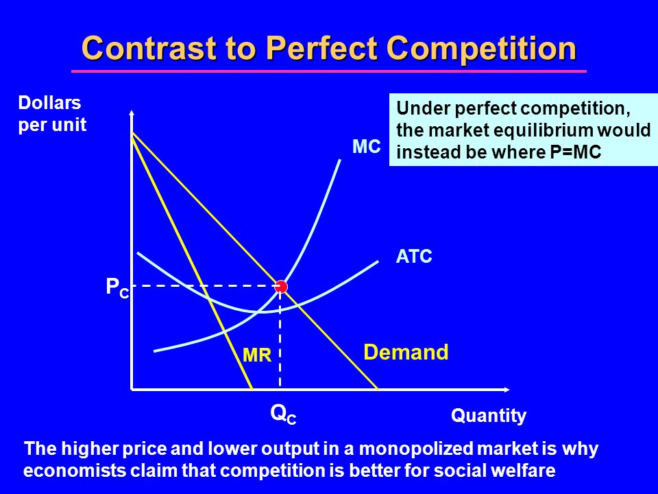 Contrast to Perfect Competition Quantity Dollars per unit Demand MR MC PCPC QCQC ATC Under perfect competition, the market equilibrium would instead be where P=MC The higher price and lower output in a monopolized market is why economists claim that competition is better for social welfare
