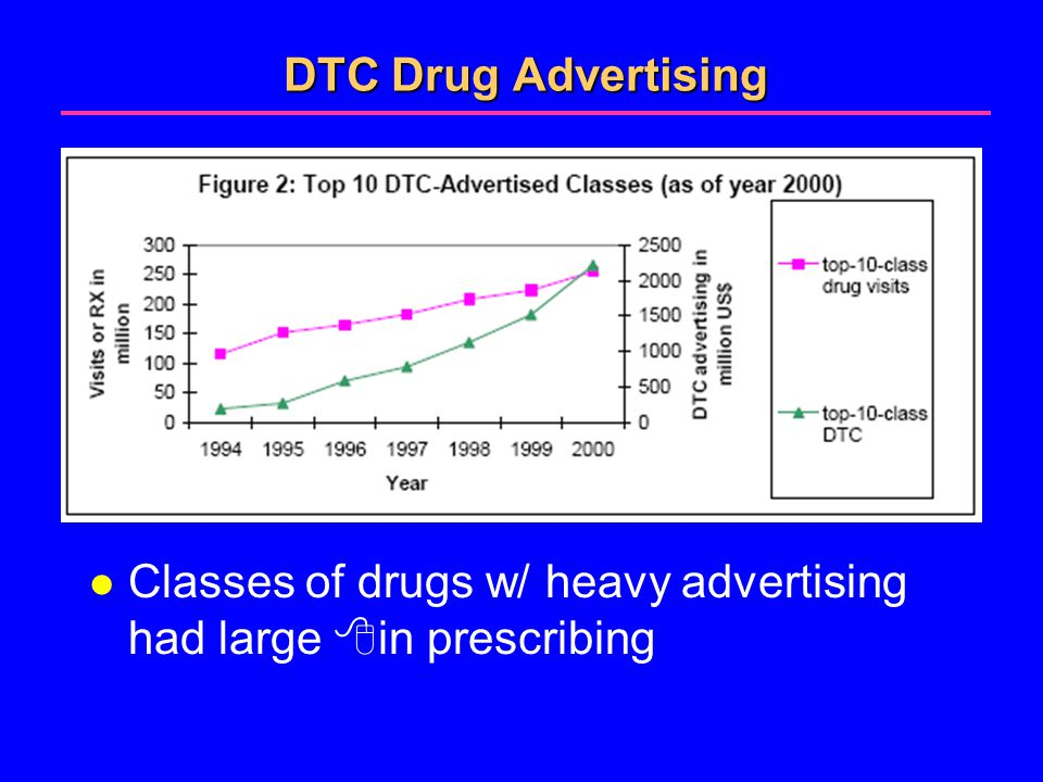 DTC Drug Advertising l Classes of drugs w/ heavy advertising had large  in prescribing