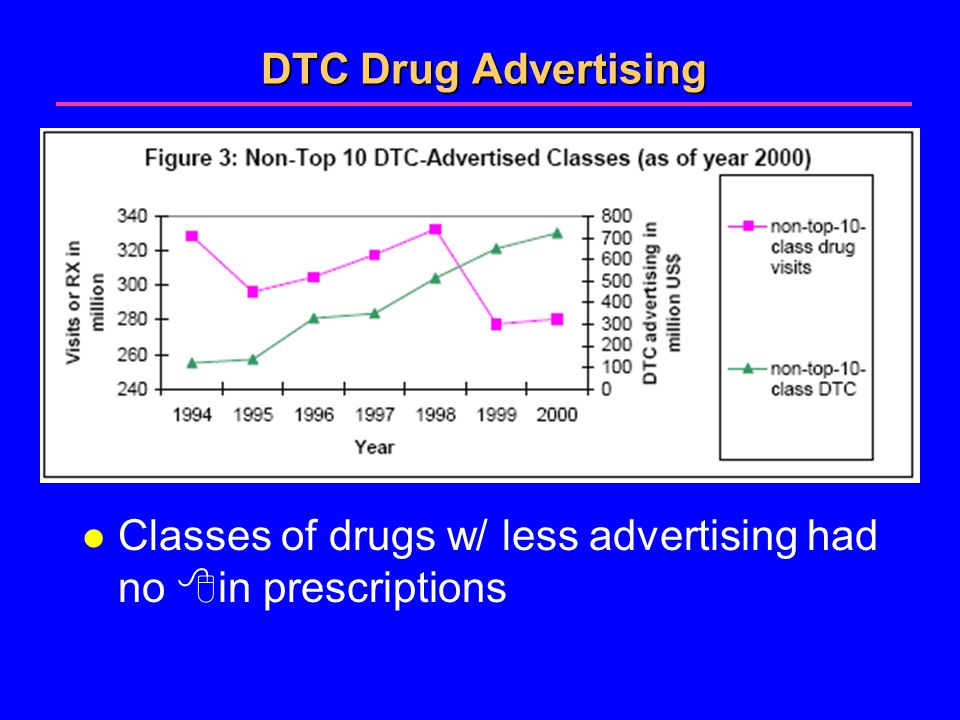 DTC Drug Advertising l Classes of drugs w/ less advertising had no  in prescriptions