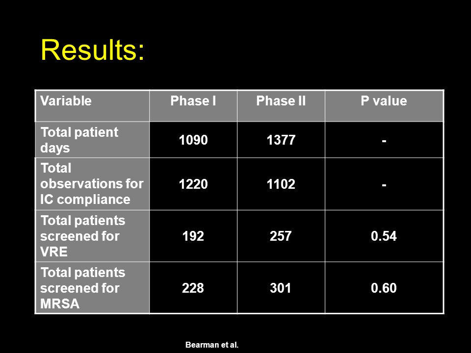 Results: VariablePhase IPhase IIP value Total patient days 10901377- Total observations for IC compliance 12201102- Total patients screened for VRE 1922570.54 Total patients screened for MRSA 2283010.60 Bearman et al.