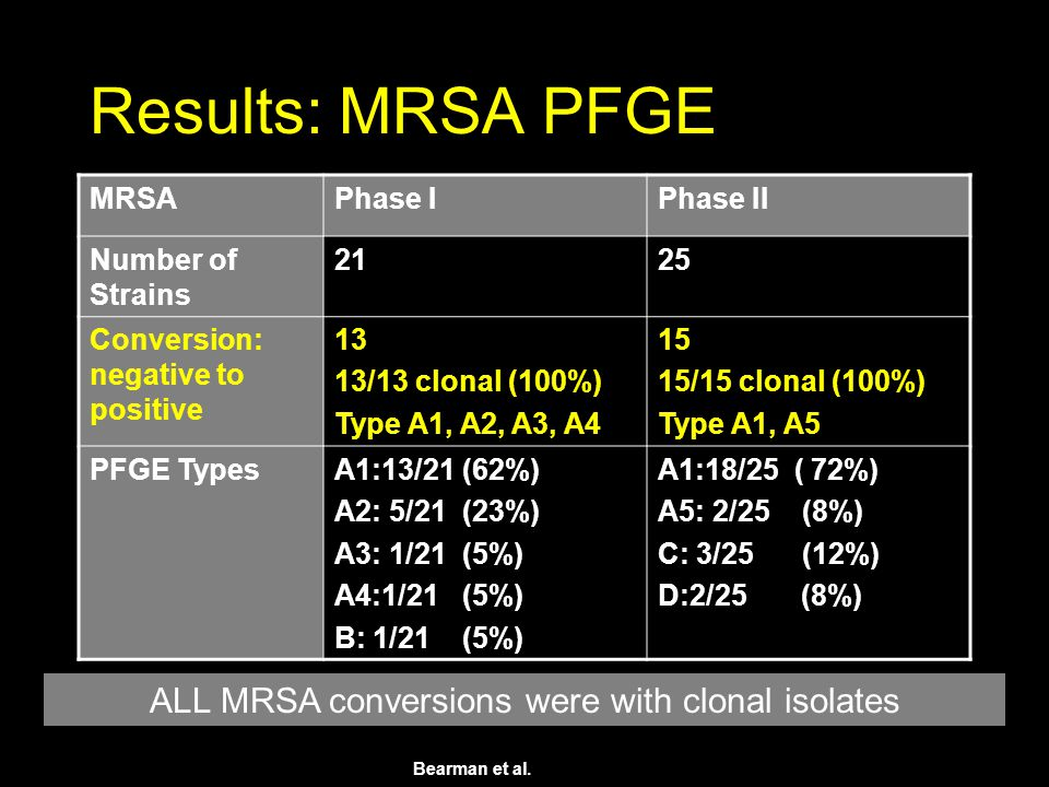 Results: MRSA PFGE MRSAPhase IPhase II Number of Strains 2125 Conversion: negative to positive 13 13/13 clonal (100%) Type A1, A2, A3, A4 15 15/15 clonal (100%) Type A1, A5 PFGE TypesA1:13/21 (62%) A2: 5/21 (23%) A3: 1/21 (5%) A4:1/21 (5%) B: 1/21 (5%) A1:18/25 ( 72%) A5: 2/25 (8%) C: 3/25 (12%) D:2/25 (8%) ALL MRSA conversions were with clonal isolates Bearman et al.