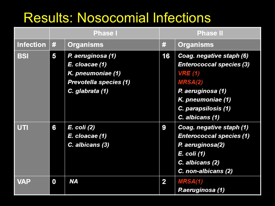 Results: Nosocomial Infections Phase IPhase II Infection#Organisms# BSI5 P.