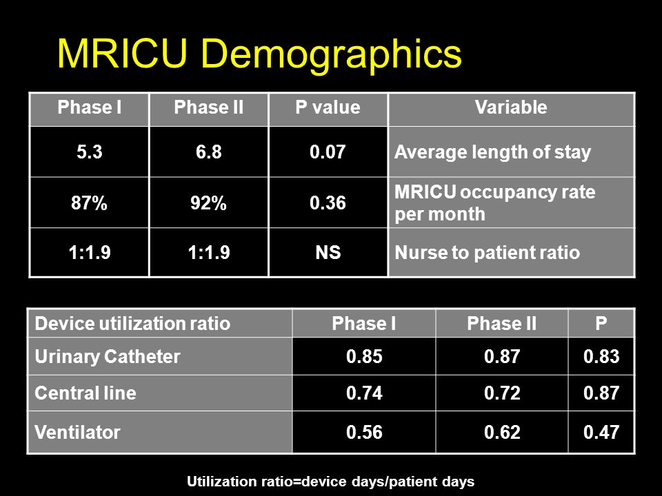 MRICU Demographics Phase IPhase IIP valueVariable 5.36.80.07Average length of stay 87%92%0.36 MRICU occupancy rate per month 1:1.9 NSNurse to patient ratio Device utilization ratioPhase IPhase IIP Urinary Catheter0.850.870.83 Central line0.740.720.87 Ventilator0.560.620.47 Utilization ratio=device days/patient days