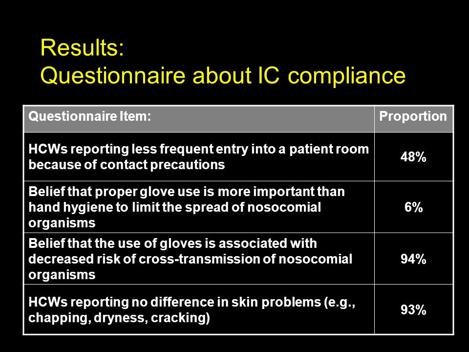 Results: Questionnaire about IC compliance Questionnaire Item:Proportion HCWs reporting less frequent entry into a patient room because of contact precautions 48% Belief that proper glove use is more important than hand hygiene to limit the spread of nosocomial organisms 6% Belief that the use of gloves is associated with decreased risk of cross-transmission of nosocomial organisms 94% HCWs reporting no difference in skin problems (e.g., chapping, dryness, cracking) 93%