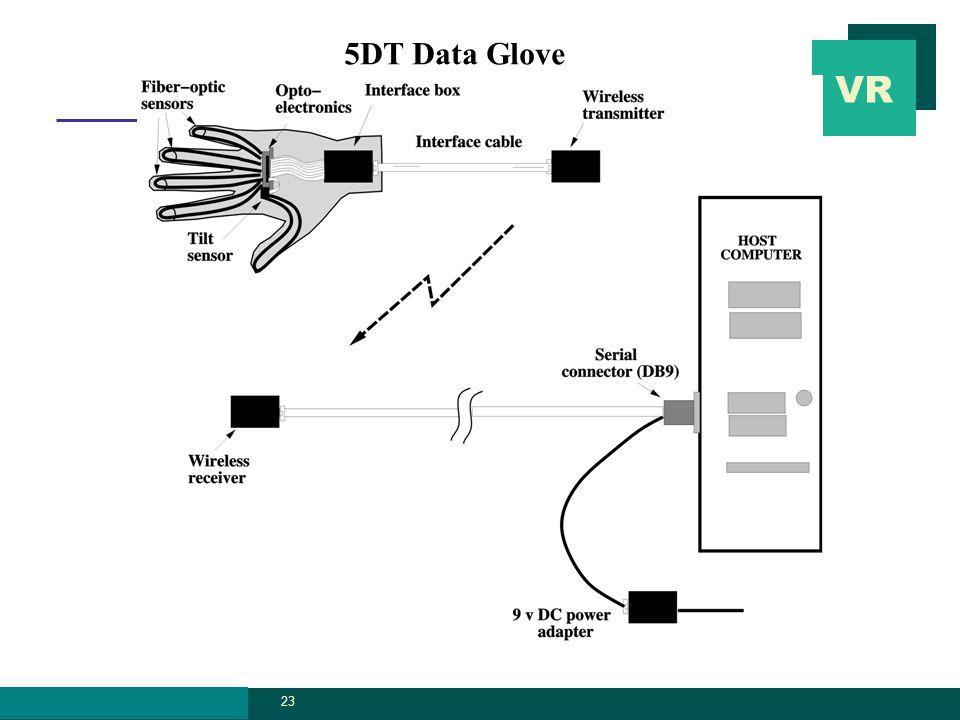 VR graphics.ssu.ac. kr 23 5DT Data Glove